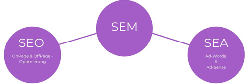 Suchmaschinenoptimierung SEM-Grafik